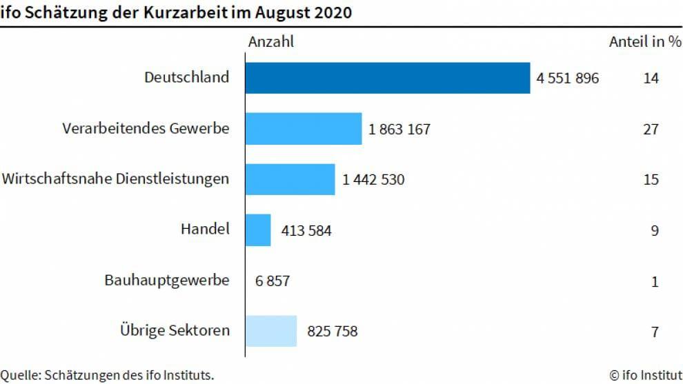 Tabelle über Daten zur Kurzarbeit im August