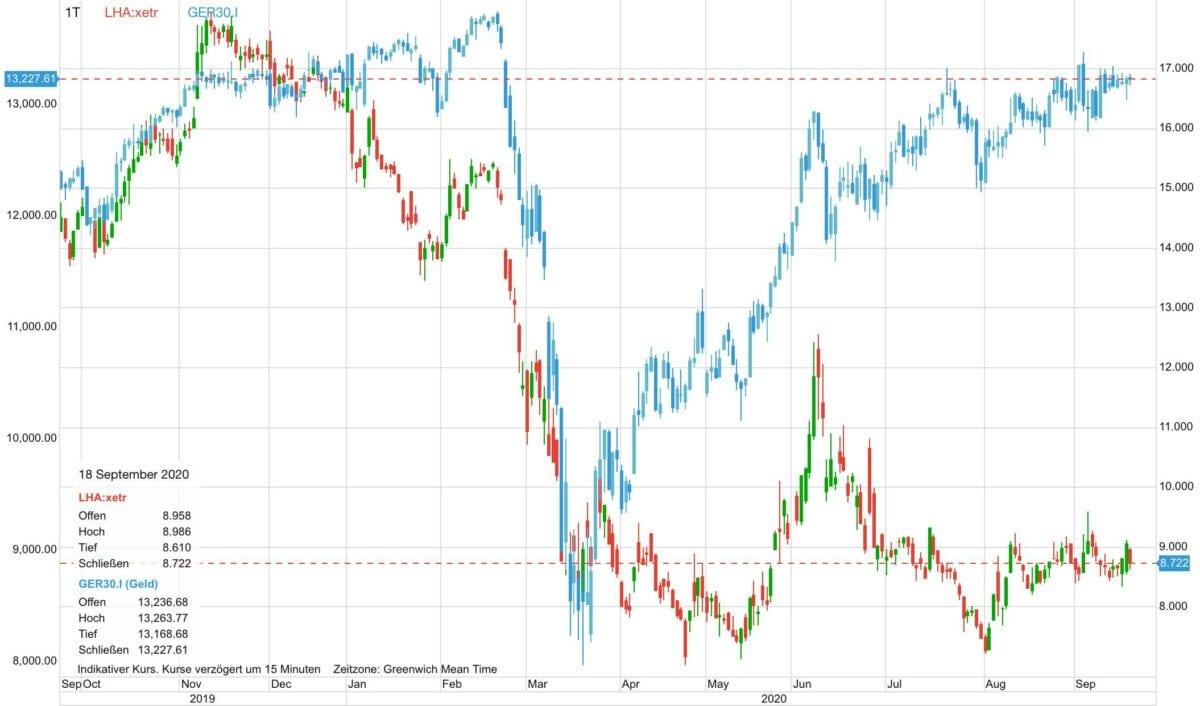 Chart zeigt Kursverlauf von Lufthansa gegen Dax