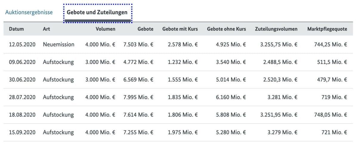 Grafik zeigt Neuverschuldung Deutschlands mit 7 Jahren Laufzeit