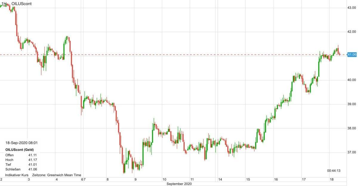 Chart zeigt Kursverlauf im Ölpreis seit dem 2. September