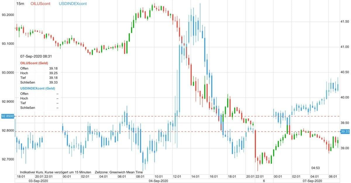 Dieser Chart zeigt Verlauf von Ölpreis gegen US-Dollar