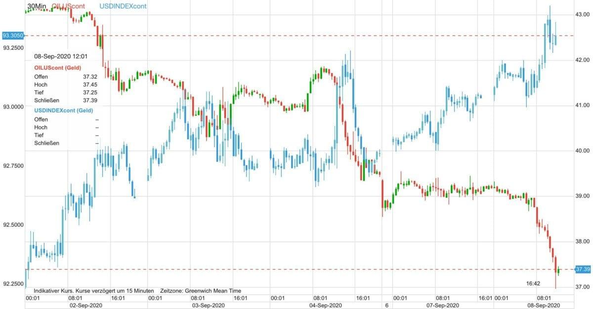 Chart zeigt letzter Woche fallenden Ölpreis gegen steigenden US-Dollar