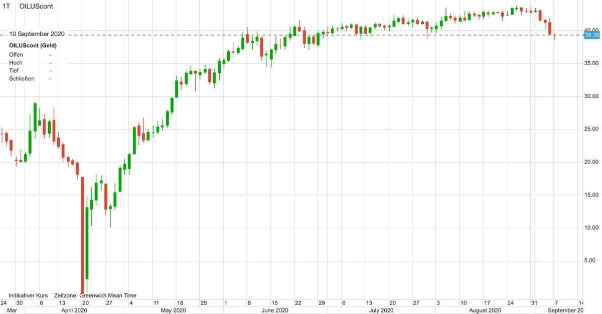 Chart zeigt Ölpreis Verlauf seit März