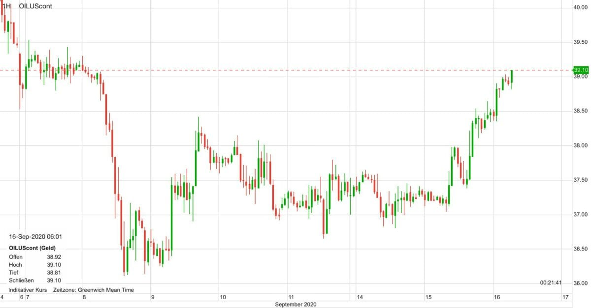 Chart zeigt Ölpreis-Kursverlauf seit 7. September