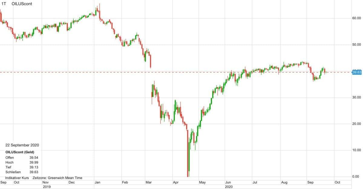 Chart zeigt Kursverlauf im Ölpreis in den letzten zwölf Monaten