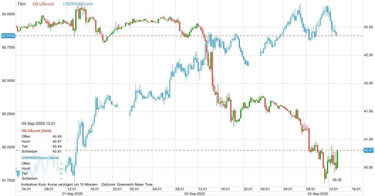 Chart zeigt Ölpreis-Verlauf gegen den US-Dollar seit Dienstag