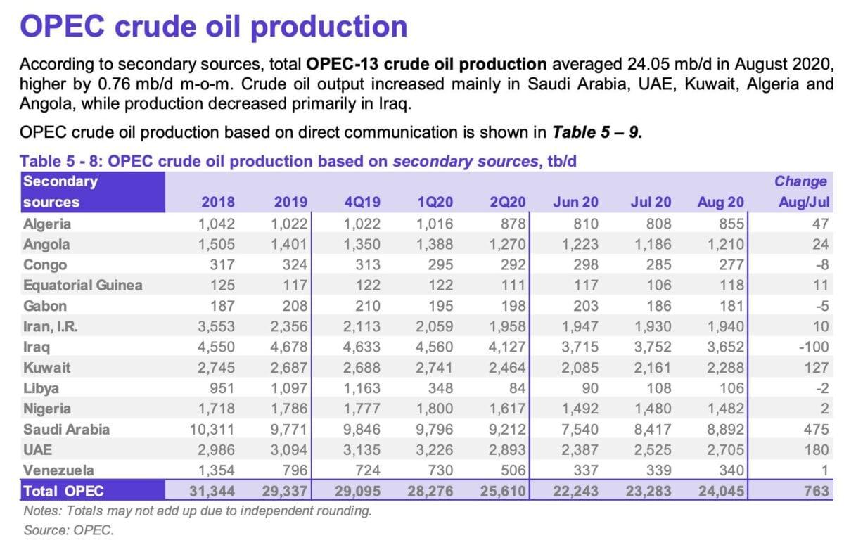 OPEC-Monatsbericht September mit Daten zu Ende August
