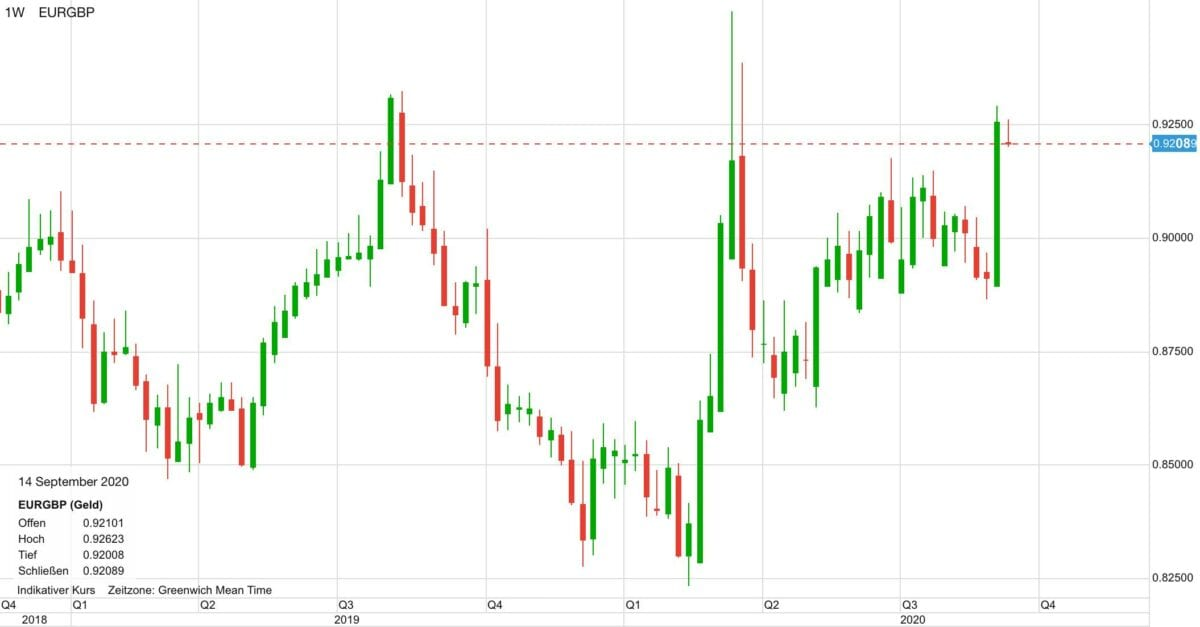 Chart zeigt Euro gegen britisches Pfund seit Ende 2018