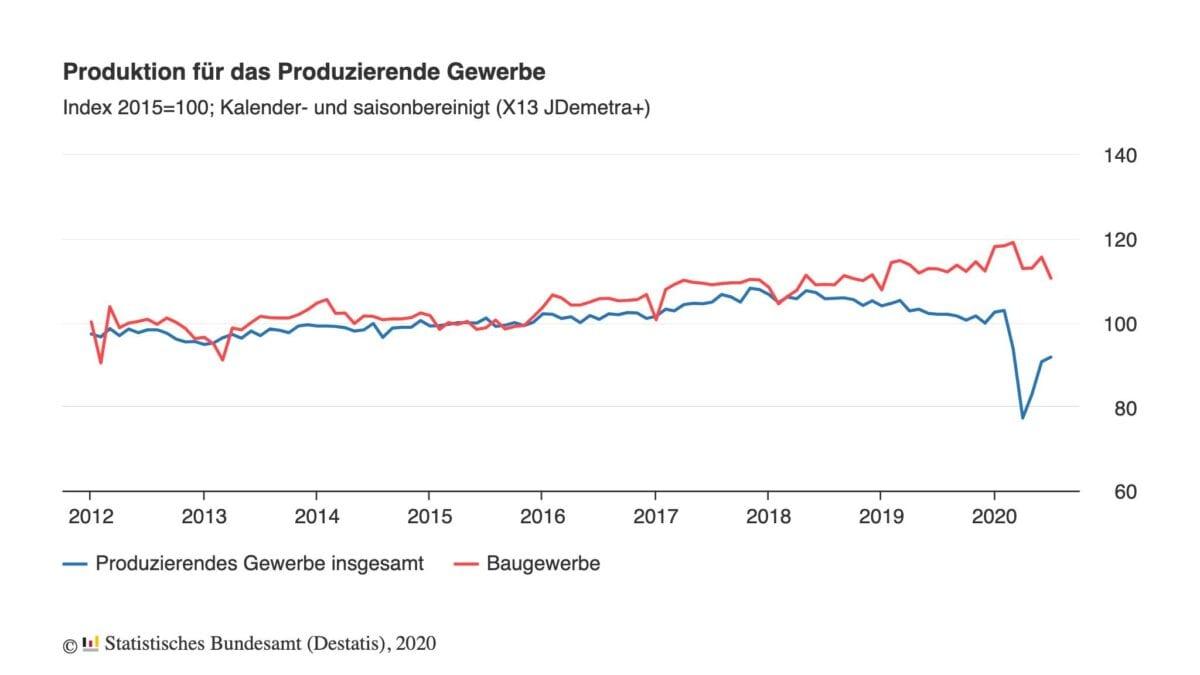 Industrieproduktion als Chart im Verlauf der letzten Jahre