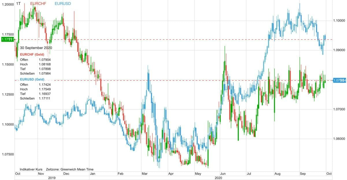 Chart zeigt Euro gegen Schweizer Franken und Euro gegen US-Dollar