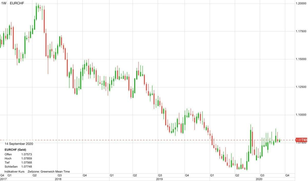Chart zeigt Verlauf von Euro gegen Schweizer Franken seit 2018