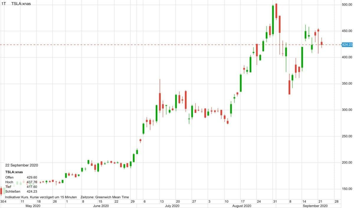 Chart zeigt Kursverlauf der Tesla-Aktie seit Mai
