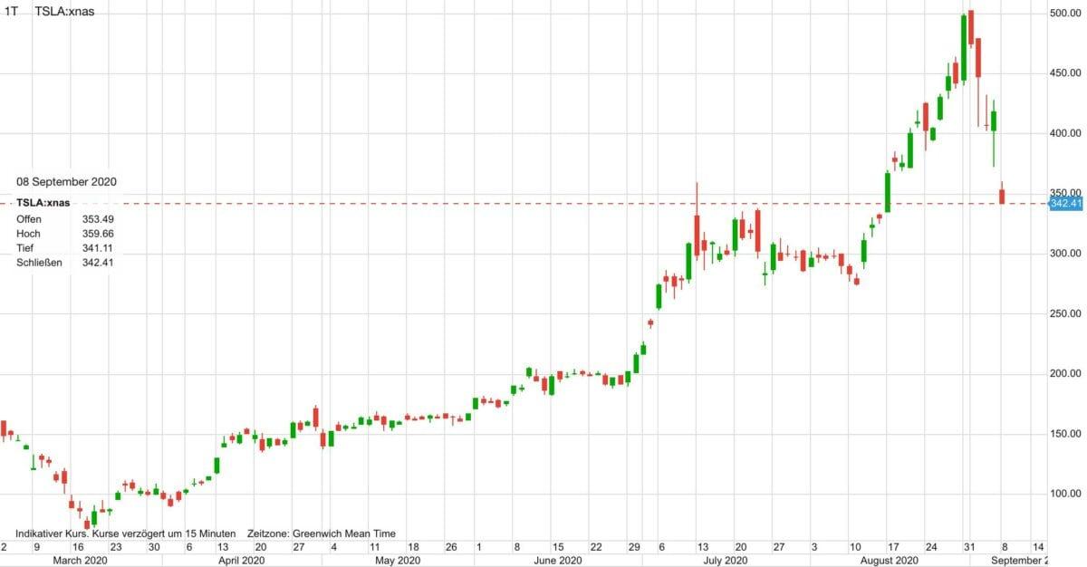Chart zeigt Kursverlauf der Tesla-Aktie seit März