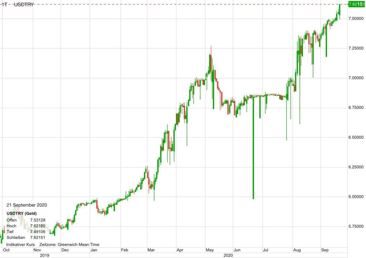 Chart zeigt Kursverlauf von US-Dollar gegen Türkische Lira