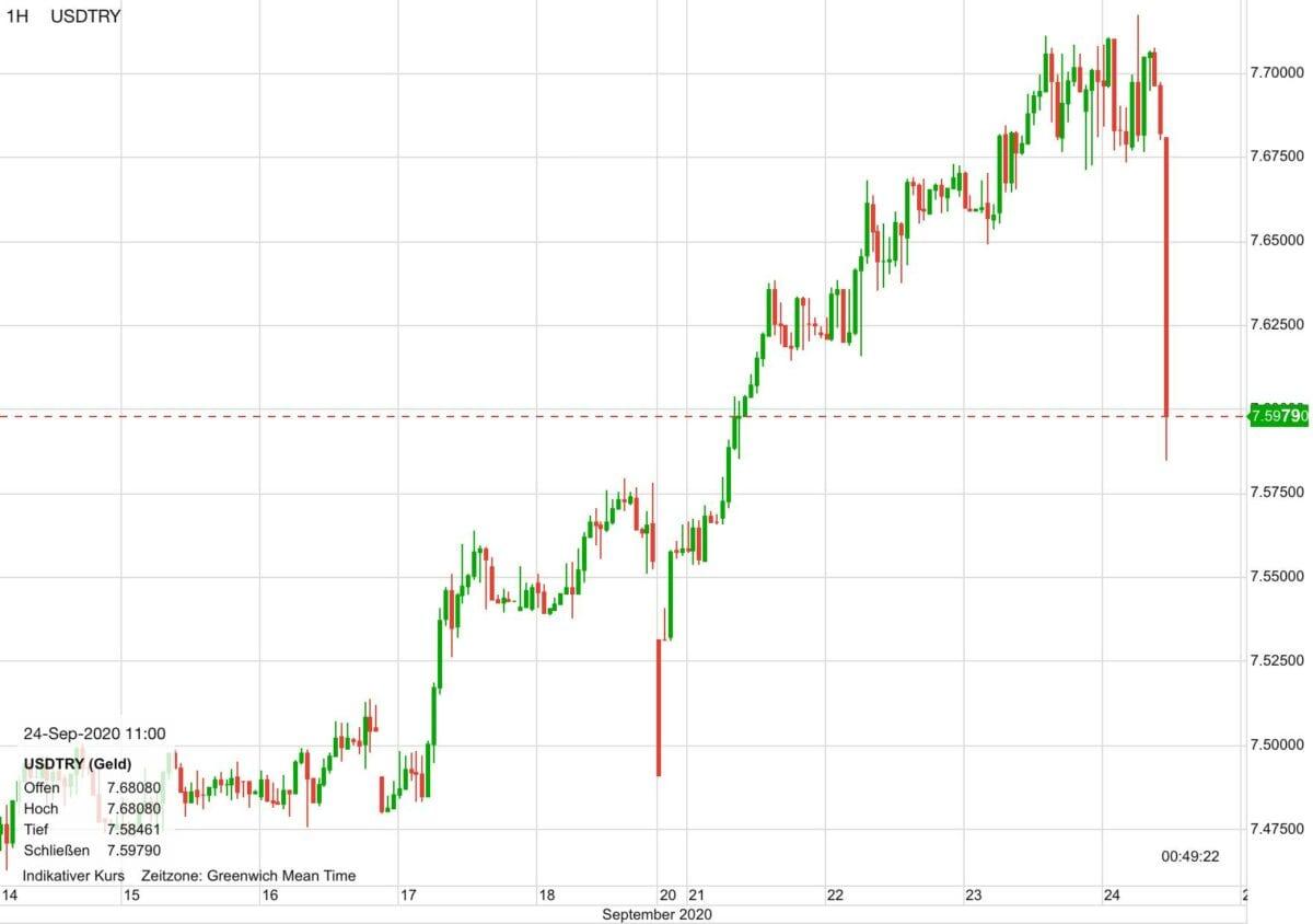 Chart zeigt Kursverlauf von US-Dollar gegen Türkische Lira seit zehn Tagen