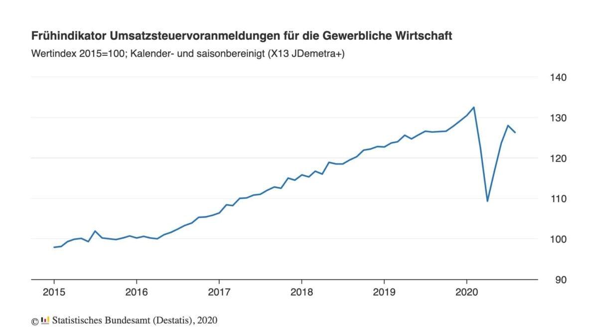 Chart zeigt Verlauf im Gewerbeumsatz seit 2015