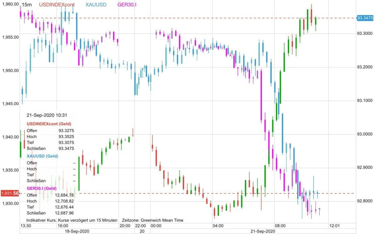 Chart zeigt Kursverläufe von US-Dollar, Goldpreis, Dax