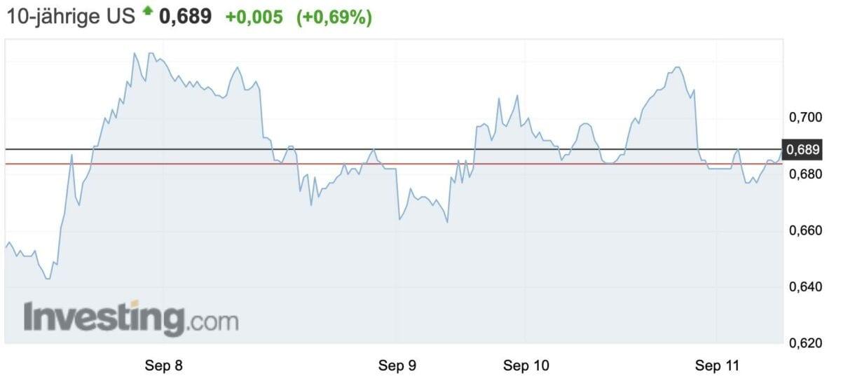 Chart zeigt Verlauf der Rendite für zehnjährige US-Staatsanleihen