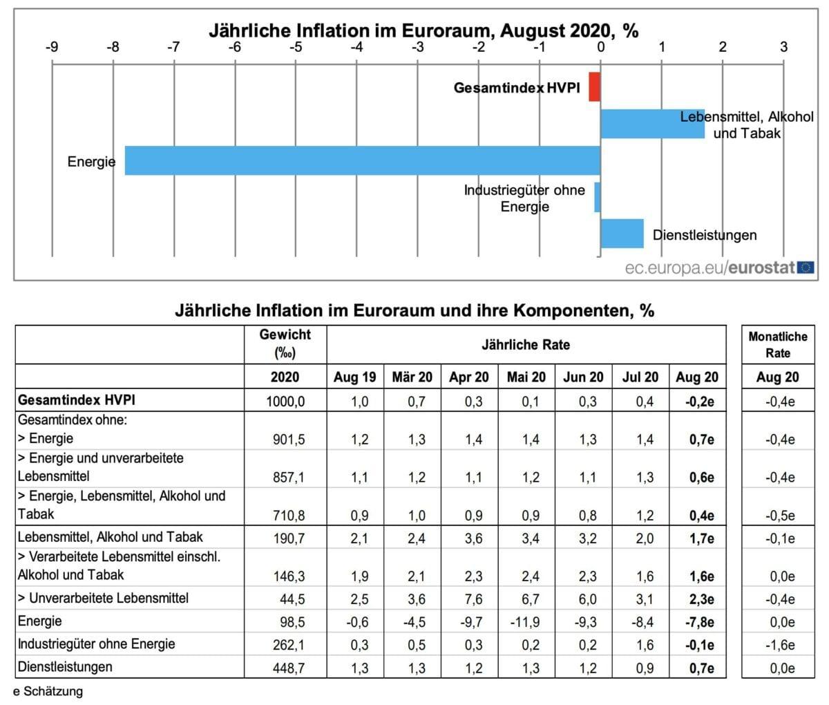 Verbraucherpreise der Eurozone im August