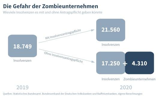Berechnung neuer Zombieunternehmen durch das IW