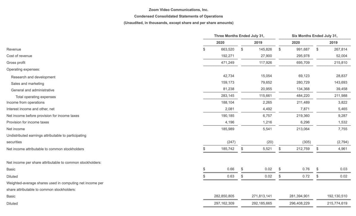 Aktuelle Quartalszahlen im Detail