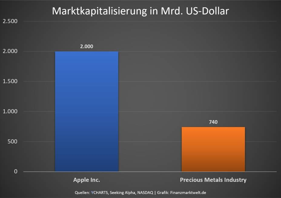 Grafik zeigt Apple Marktwert gegenüber Edelmetallen