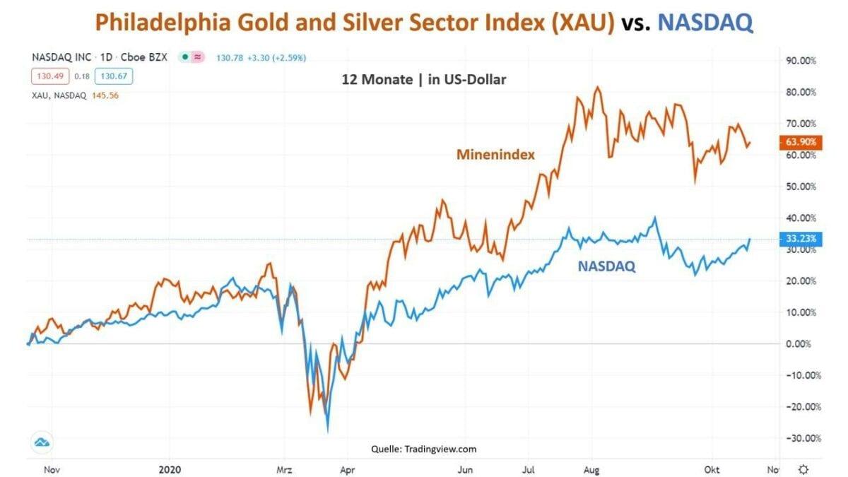 Chart zeigt Vergleich von Philly Fed-Rohstoffen gegen Tech-Aktien