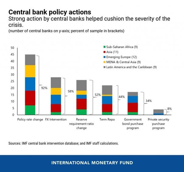 Grafik zeigt Unterstützung der Notenbanken