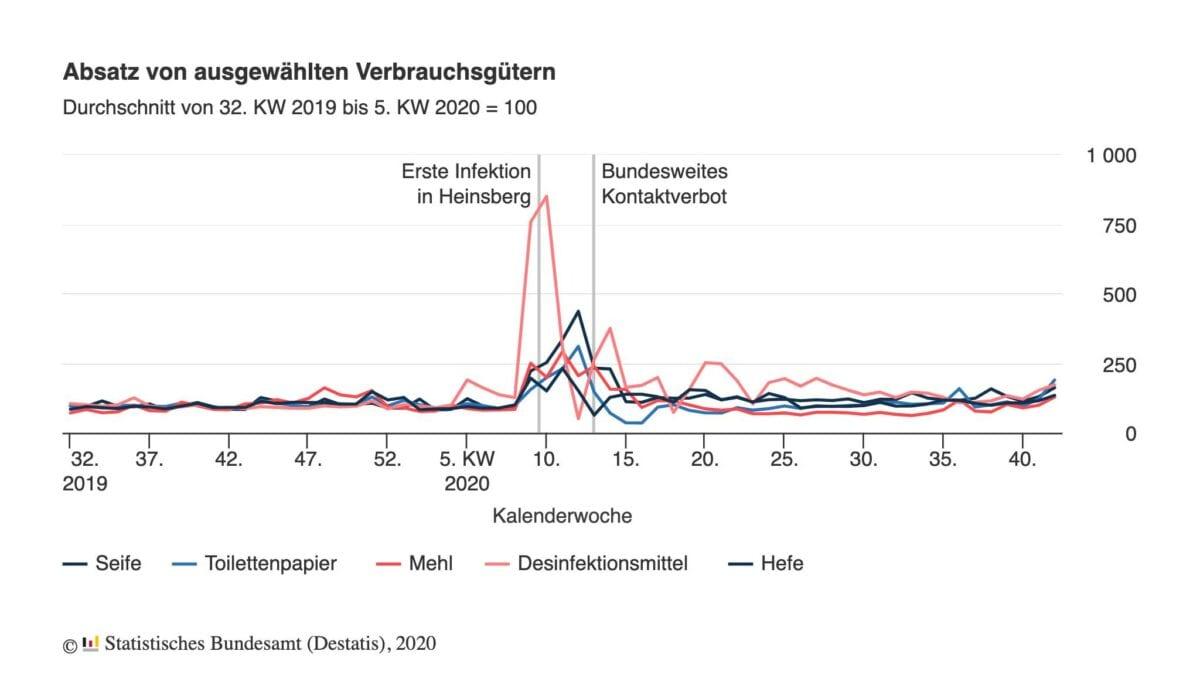 Chart zeigt Kaufverhalten vor und während der Coronakrise