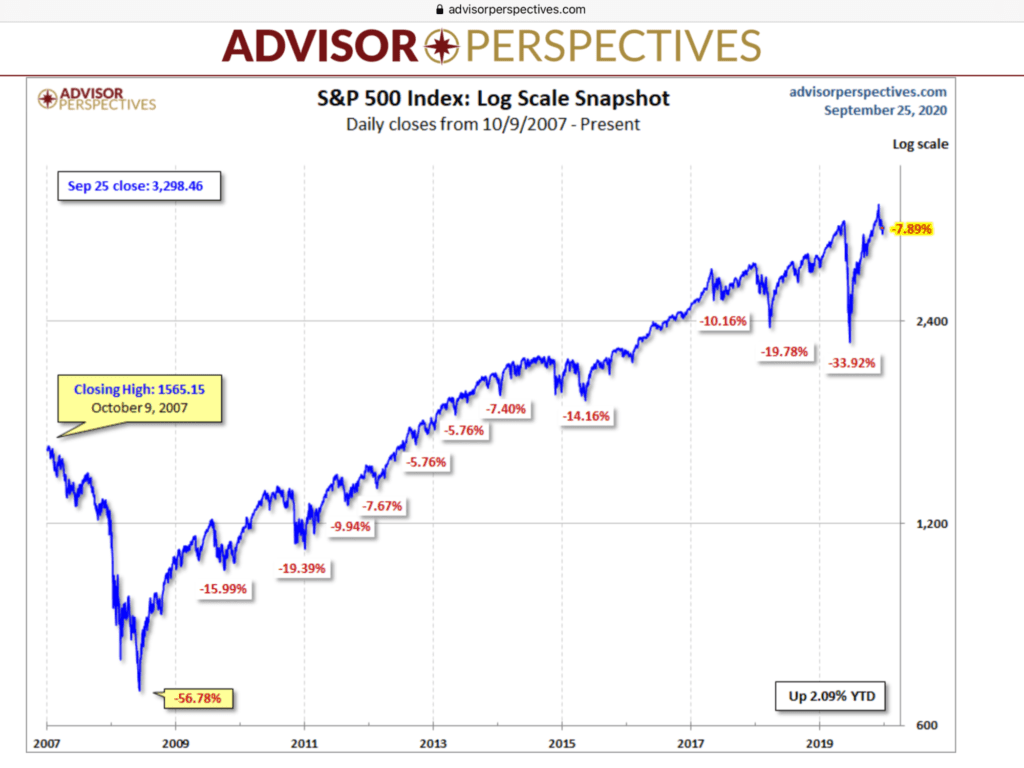 Aktienmärkte und das Timing-Problem