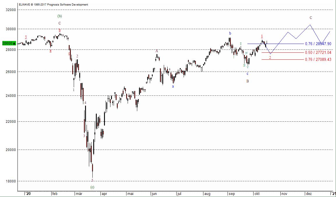 Der Dow Jones, der älteste Index der Wall Street