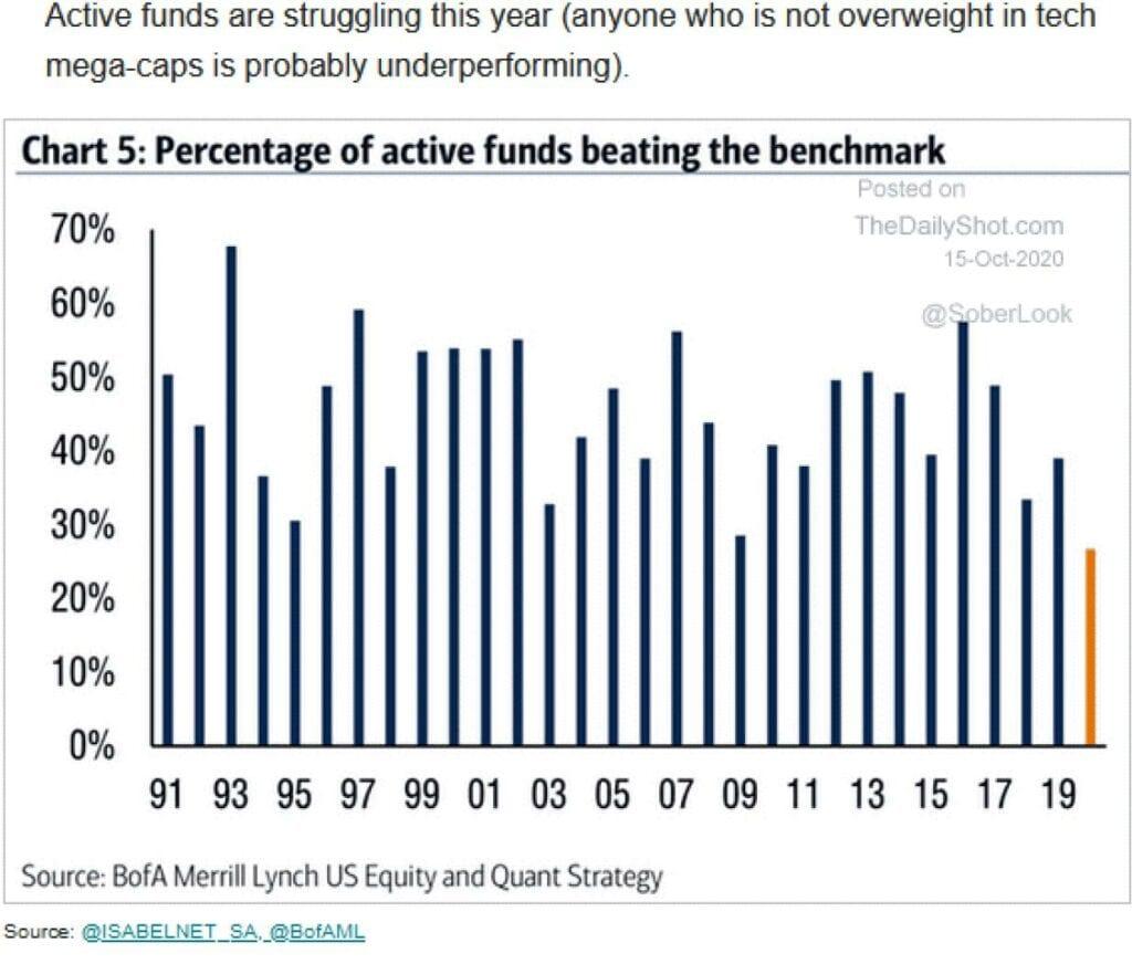 Treiber für die Aktienmärkte sind die Fonds