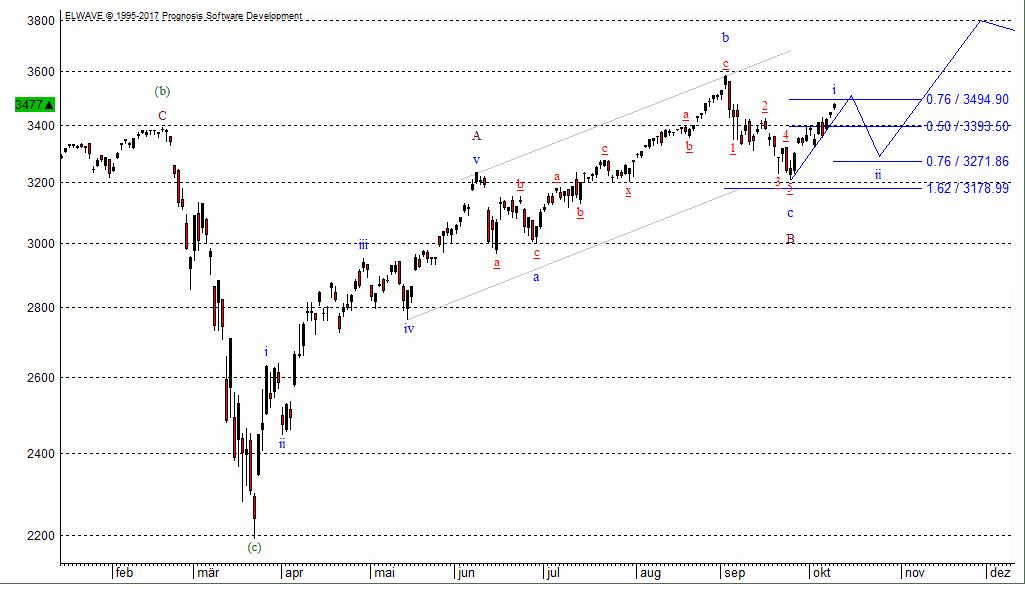 Der Leitindex der Wall Street, der S&P 500