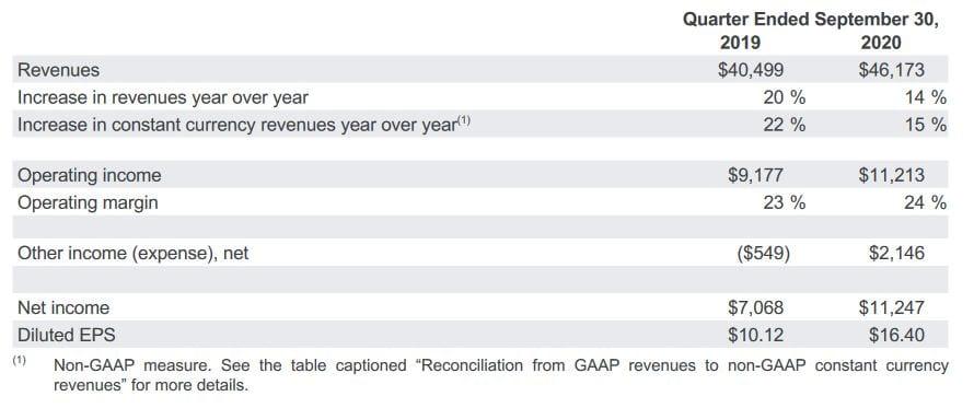 Alphabet Quartalszahlen - Erwartungen übertroffen