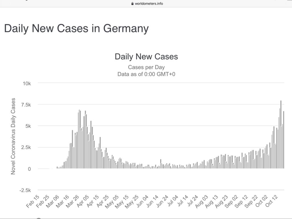 Die COVID-19 Zahlen in Deutschland