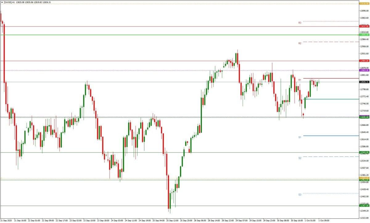 DAX daily: Tagesausblick 01.10. - H1-Chart - Dax vor dem Ausbruch?