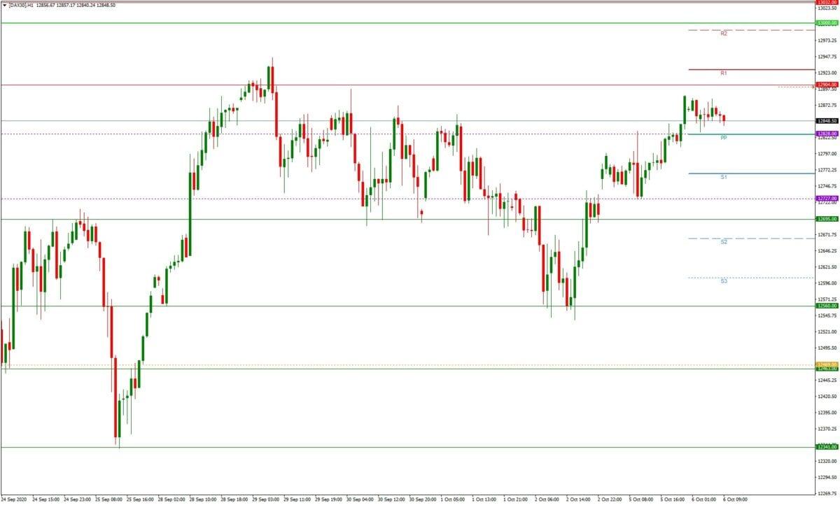 DAX daily: Tagesausblick 06.10. - H1-Chart - folgt der Ausbruch?