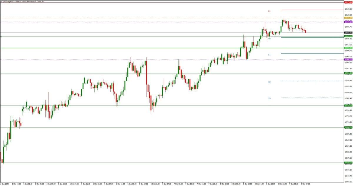 DAX daily: Ausblick 09.10. - M30-Chart - Konjunkturpaket-Hoffnung & Corona-Risiken