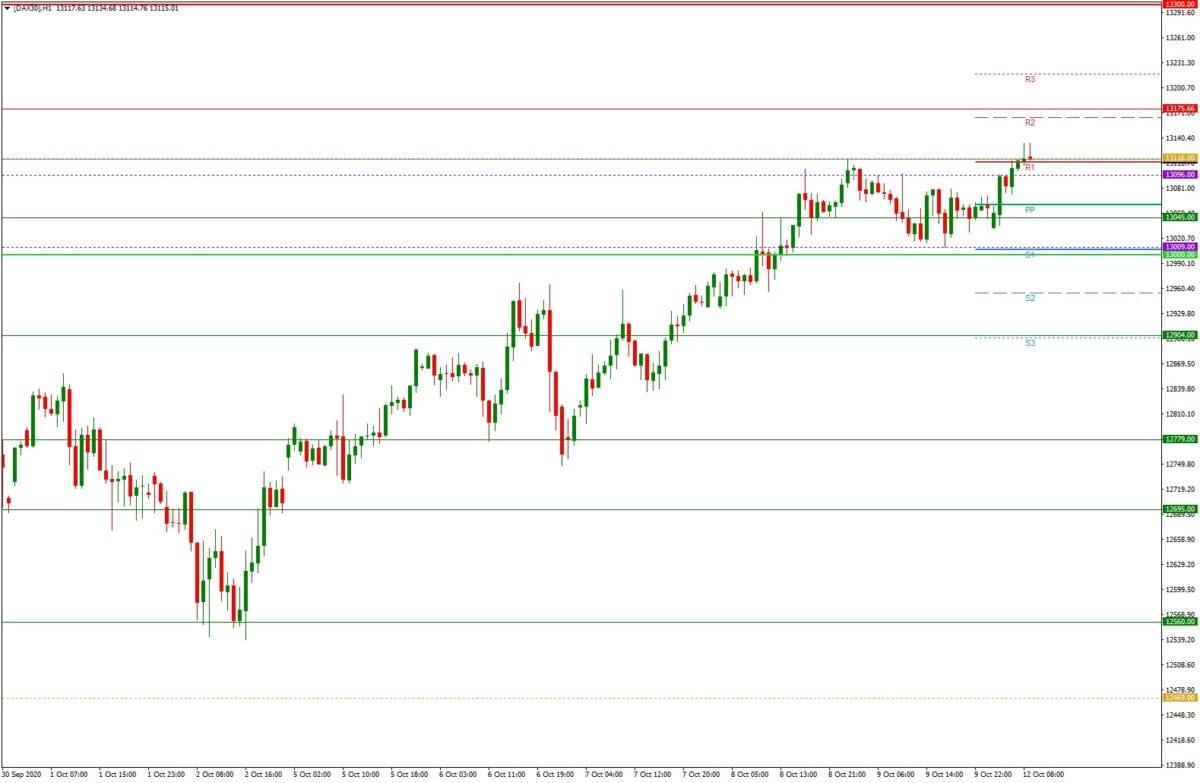 DAX daily: Tagesausblick 12.10. - H1-Chart - Anstieg trotz Corona-Risiken