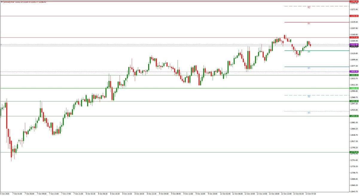 DAX daily: Tagesausblick 13.10. - M30-Chart - Bullen-Modus und Stimulus-Hoffnung