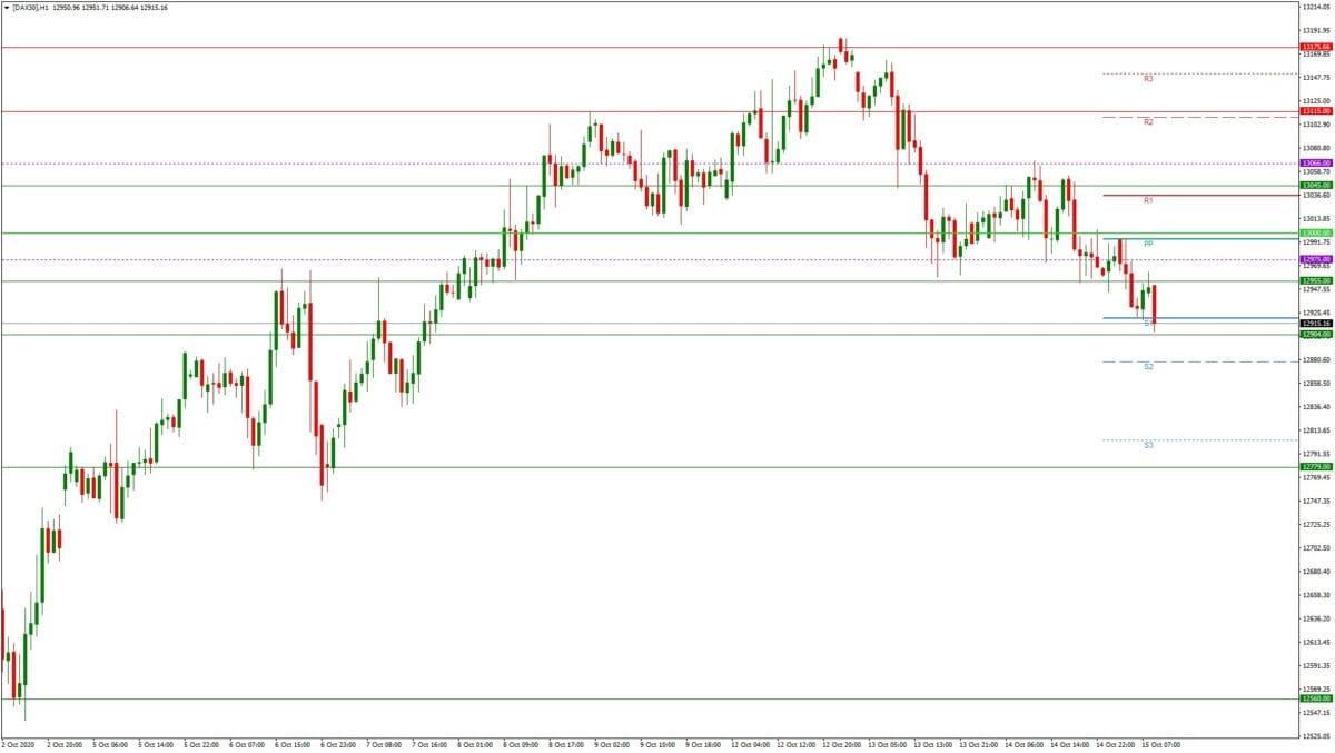 DAX daily: Tagesausblick 15.10. - H1-Chart - Konsolidierung läuft