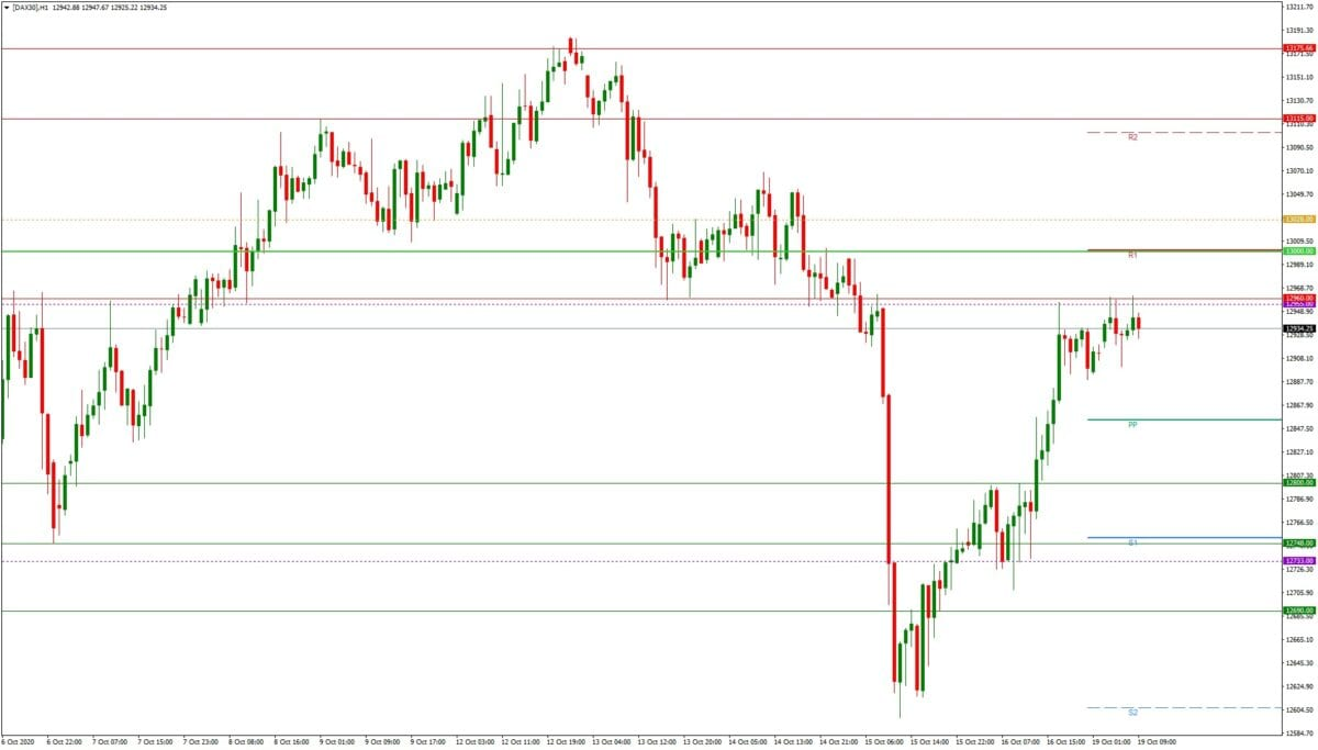 Dax daily: Tagesausblick 19.10. - H1-Chart