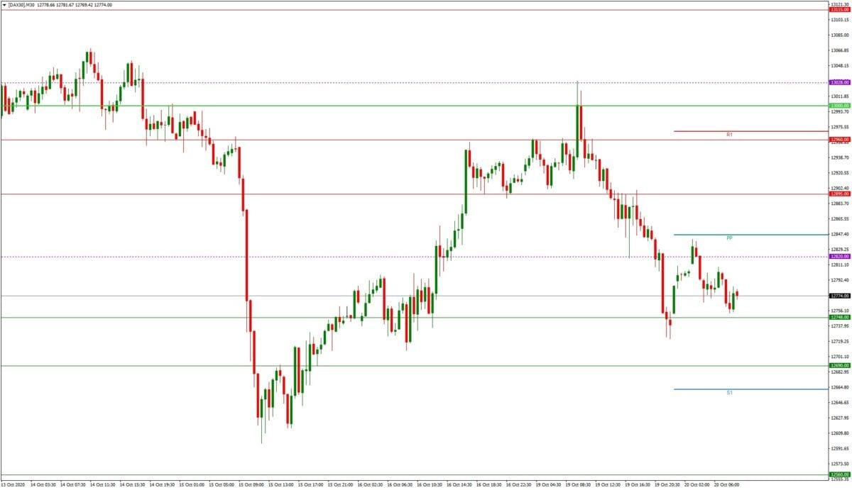 DAX daily: Tagesausblick 20.10. - M30-Chart - Risiken balasten