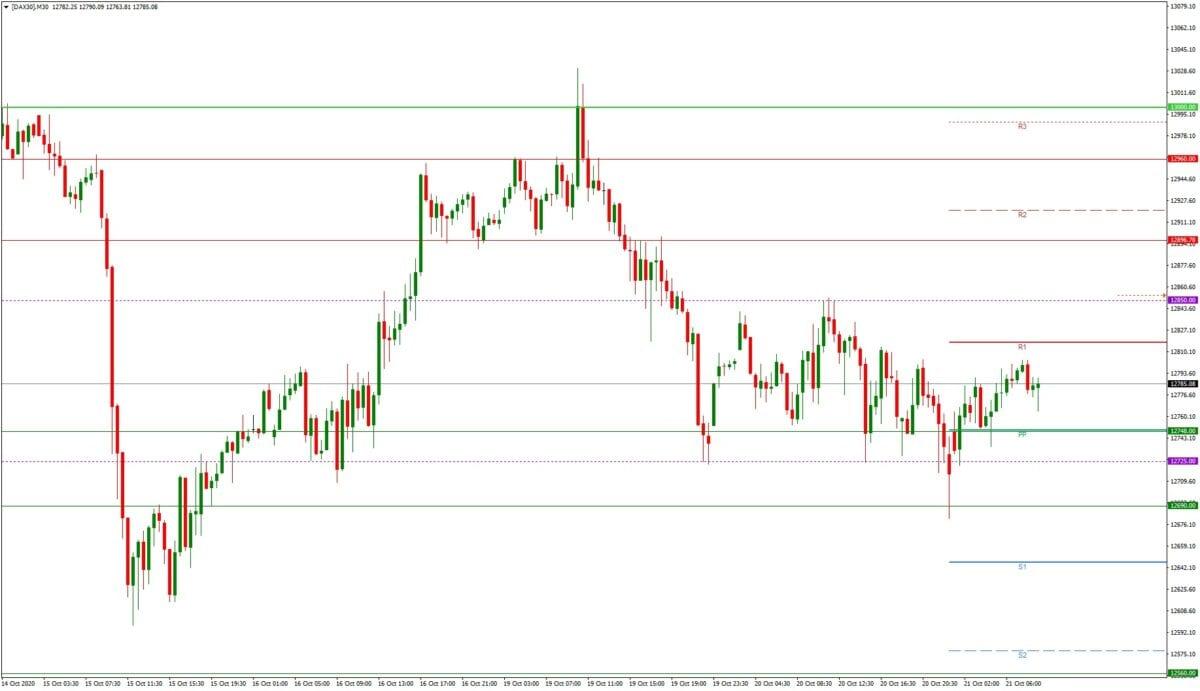 DAX daily: Tagesausblick 21.10. - M30-Chart - Corona-Sorgen und Stimulus-Hoffnung