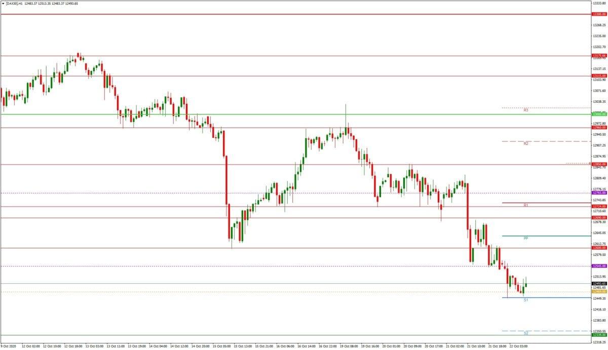 DAX daily: Tagesausblick - H1-Chart - Dax auf dem Weg zur Unterkante der Range
