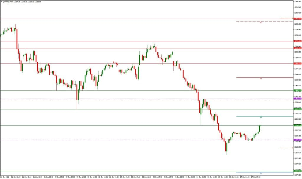 DAX daily: Tagesausblick 27.10. - H1-Chart