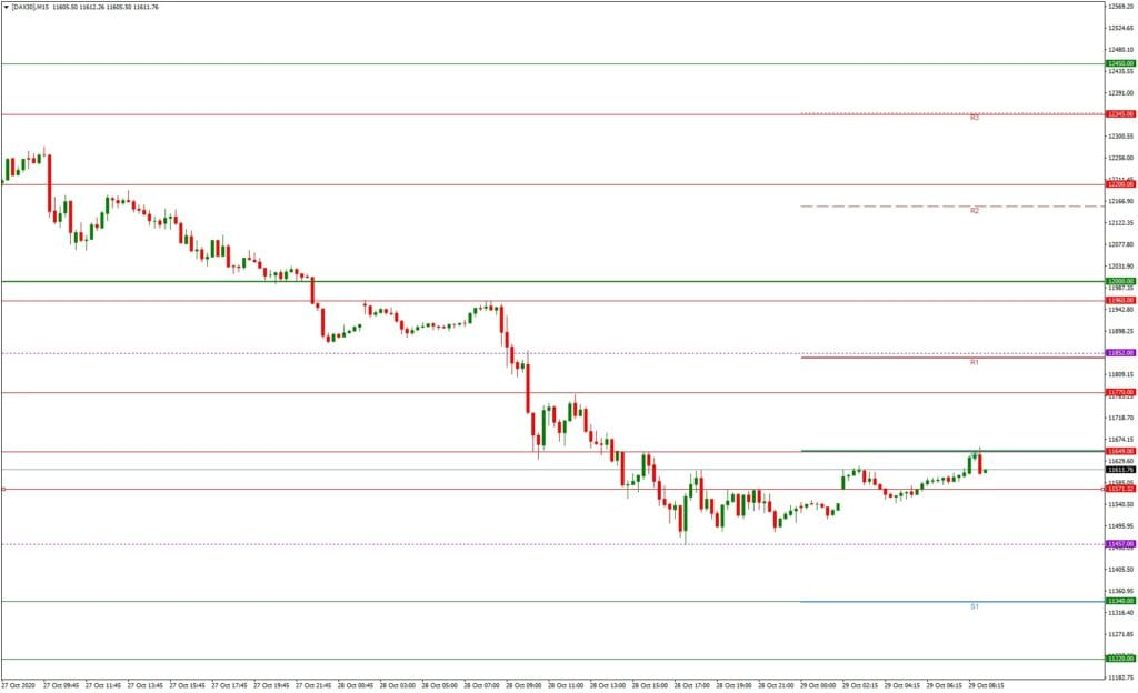 DAX daily: Tagesausblick 29.10. - M15-Chart - Erholung oder weiter abwärts?