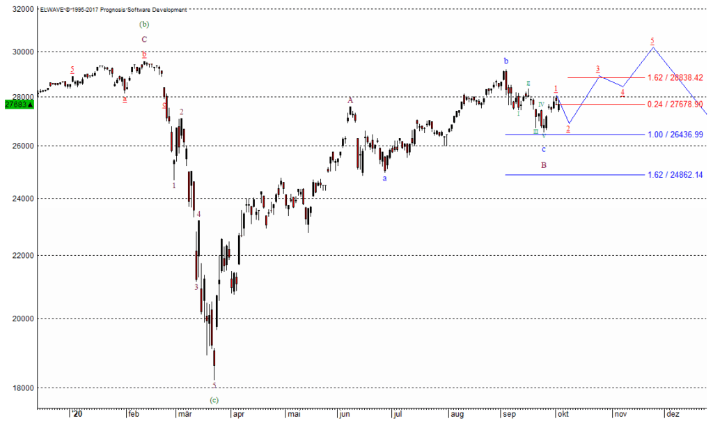 Der Dow Jones und die Aktienmärkte