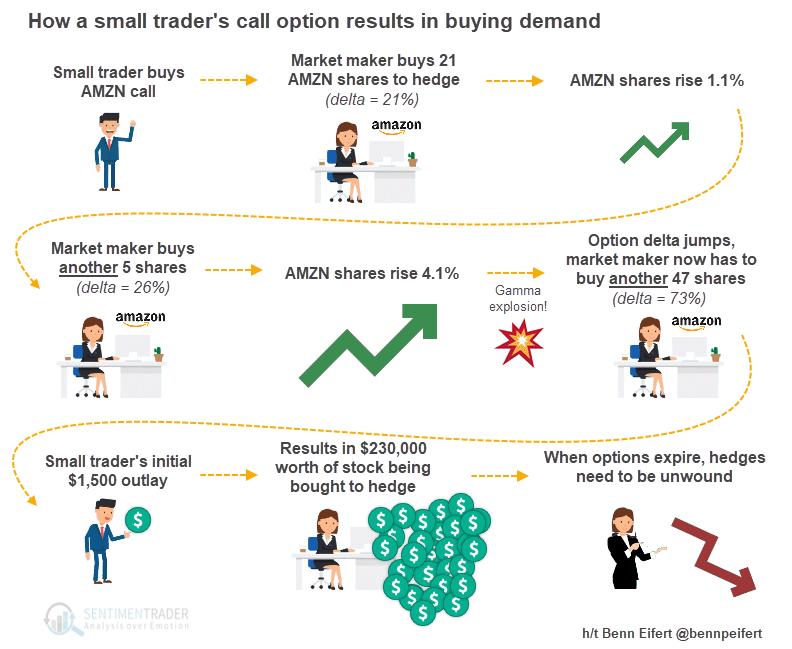 Optionen und die Rally von US-Tech-Aktien