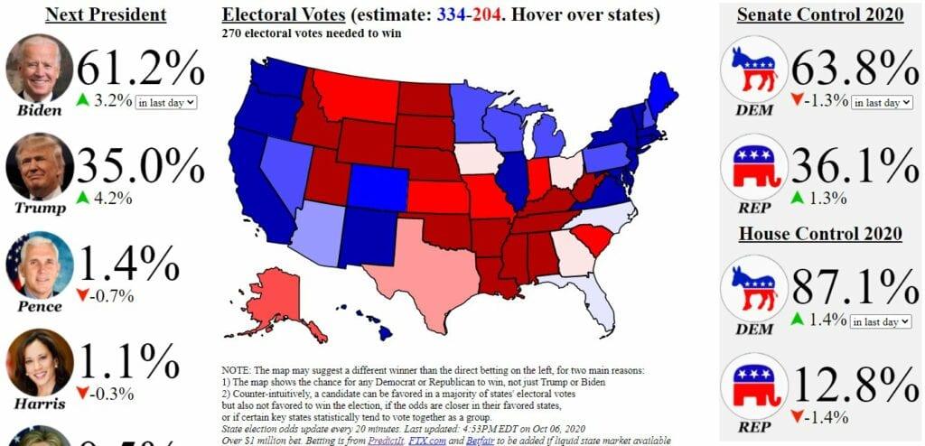 Die Wahlen in den USA und die Chancen für Donald Trump